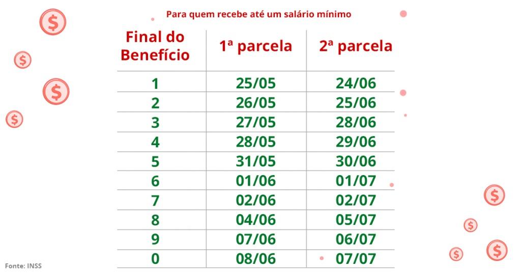 Calendário para quem recebe 1 salário mínimo