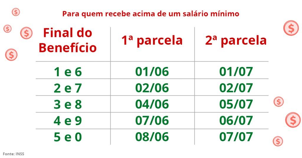 Calendário para quem recebe mais de 1 salário mínimo